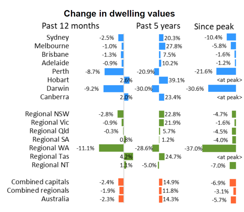 Change In Dwellign