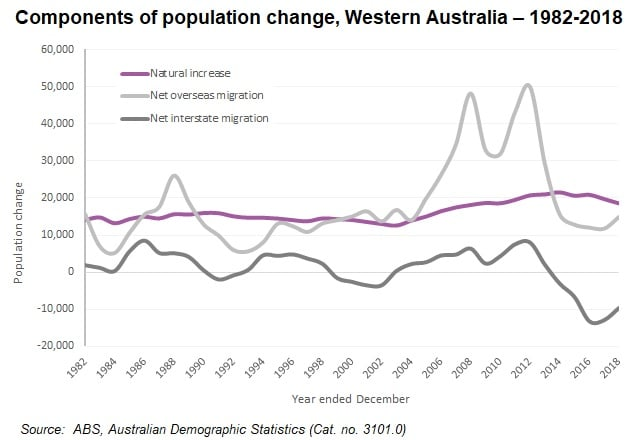 Wa Components Of Popn Change 1982 2018