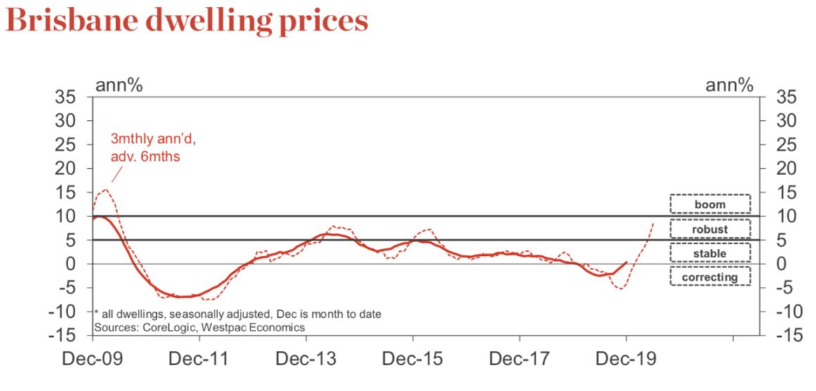 Brisbane Home Prices 1