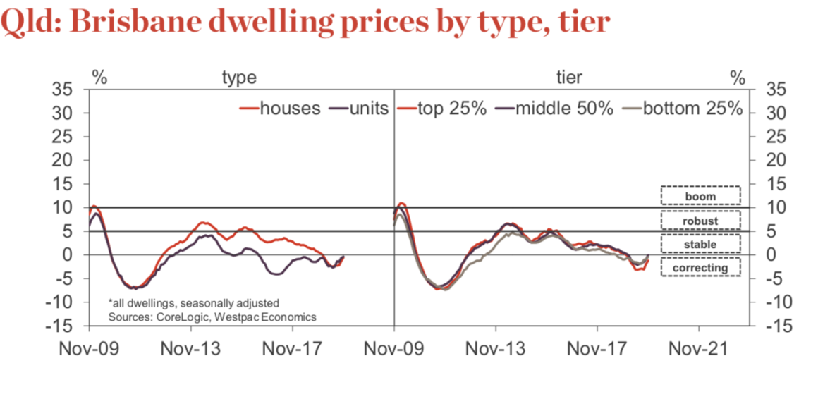 Brisbane Home Prices 2