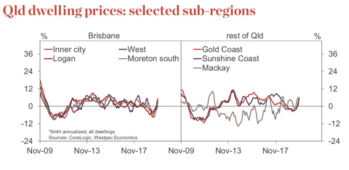 Brisbane Home Prices 3