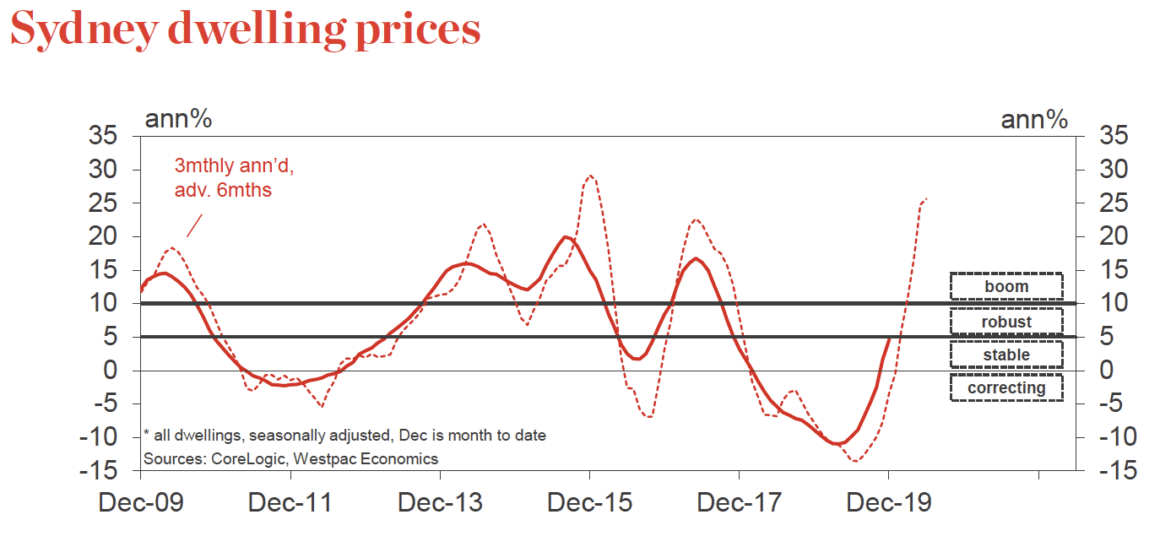 Sydney House Prices 1
