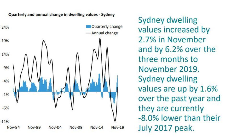 Sydney Property Values