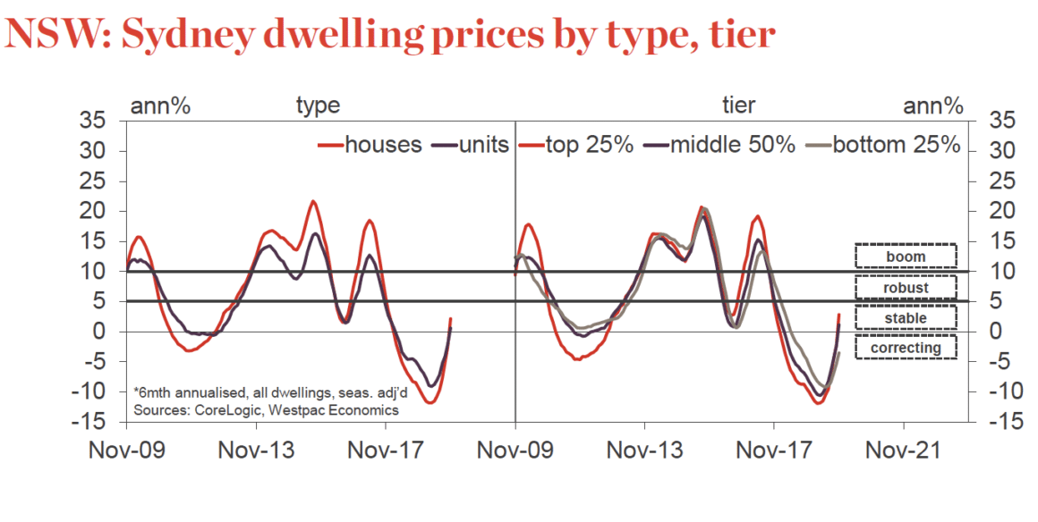 Syndey House Prices 2