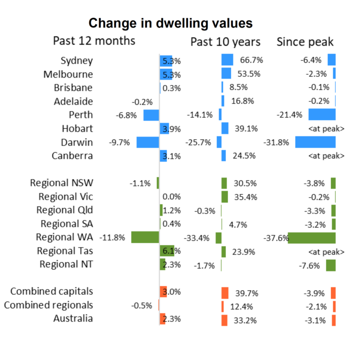 Sydney Melbourne Brisbane property markets