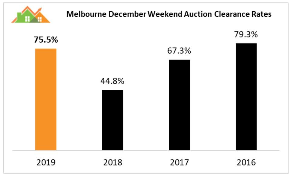 Melbourne auction results