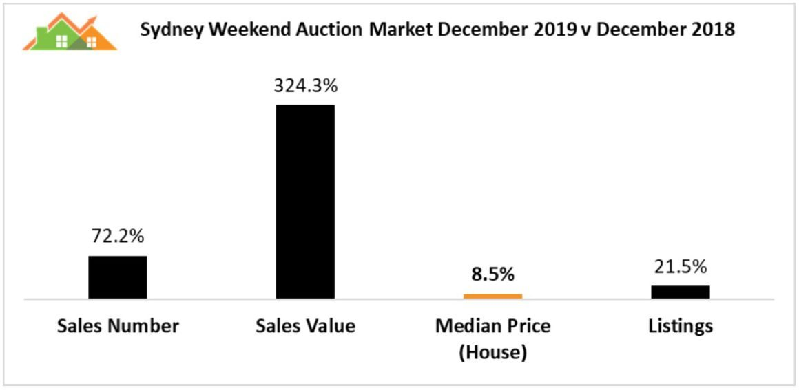 Sydney auction results