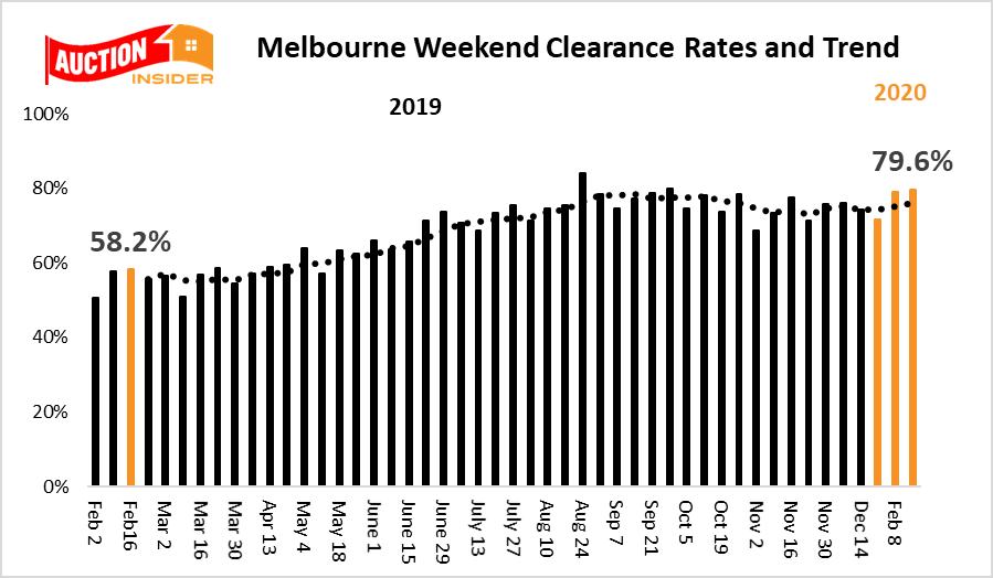 Melbourne auction trends feb