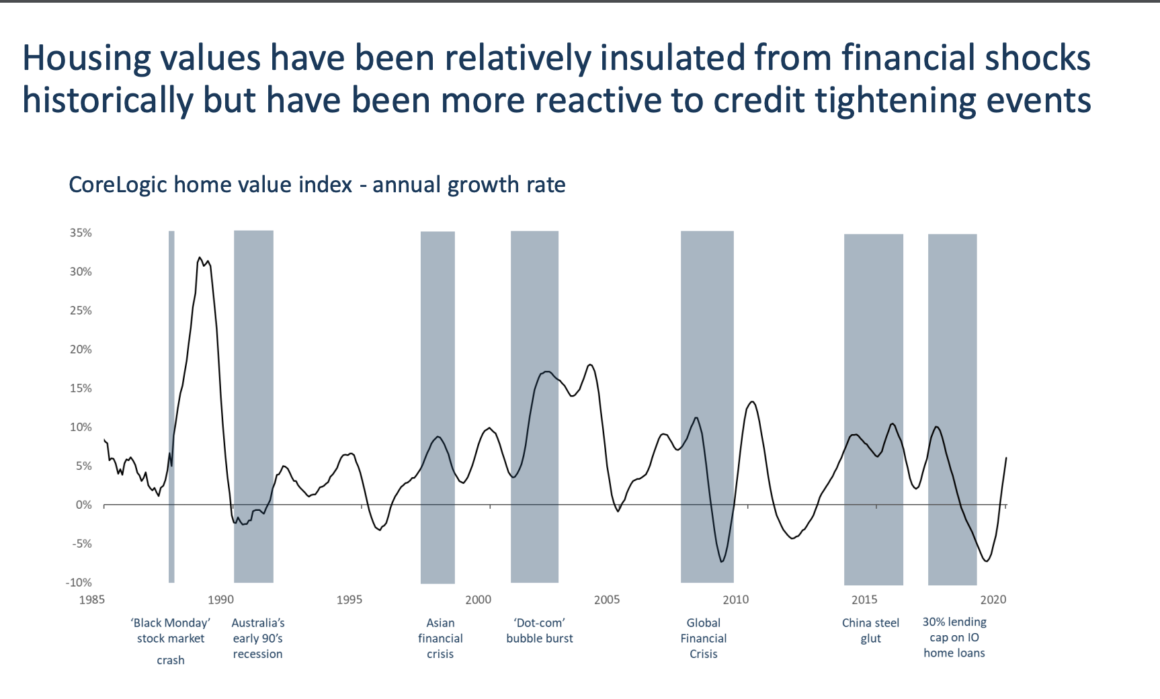houses prices and financial shocks