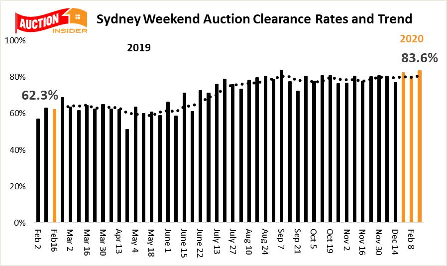 Sydney auction trends feb