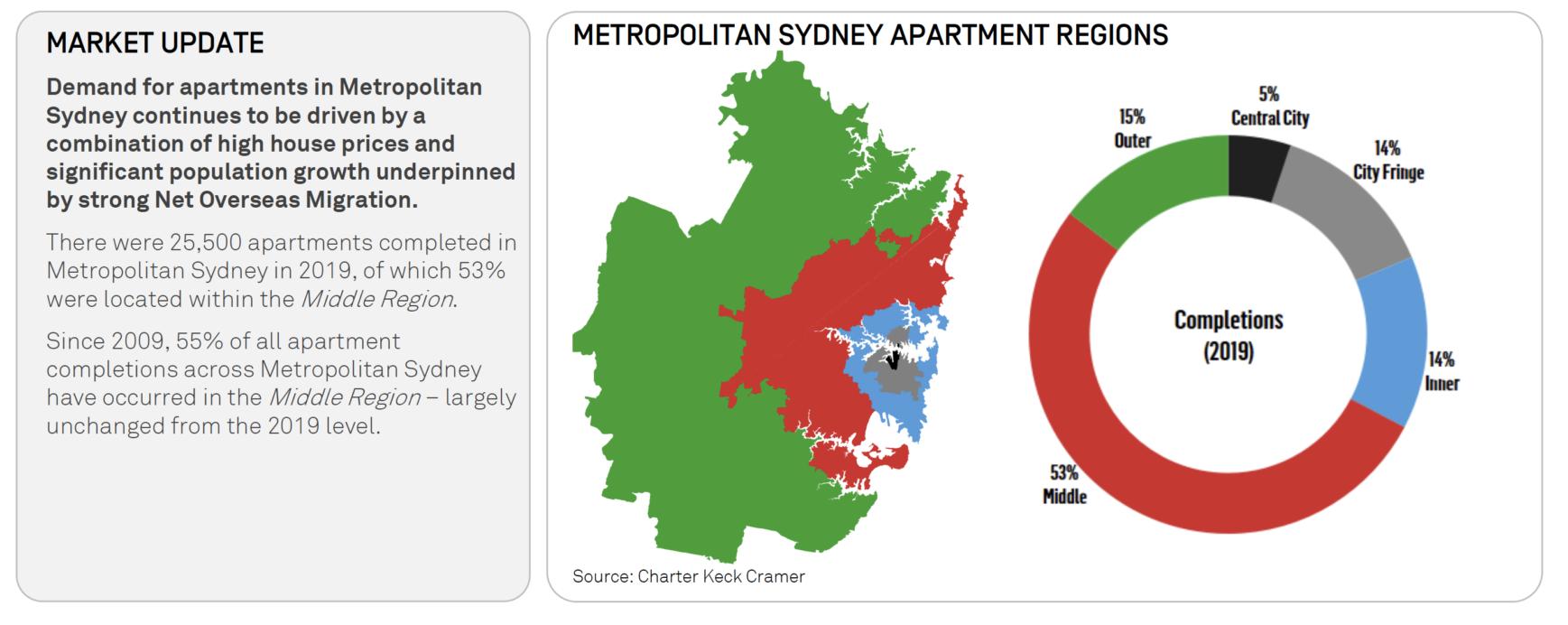 Sydney Apartment Market