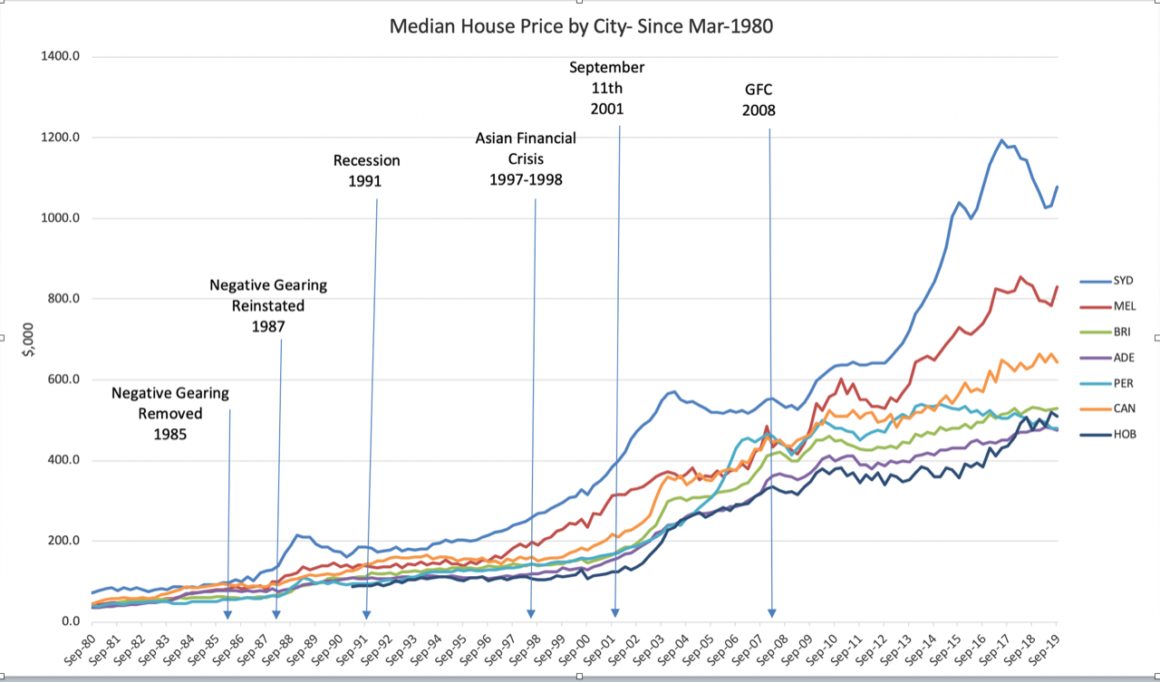 40 Year House Price Growth