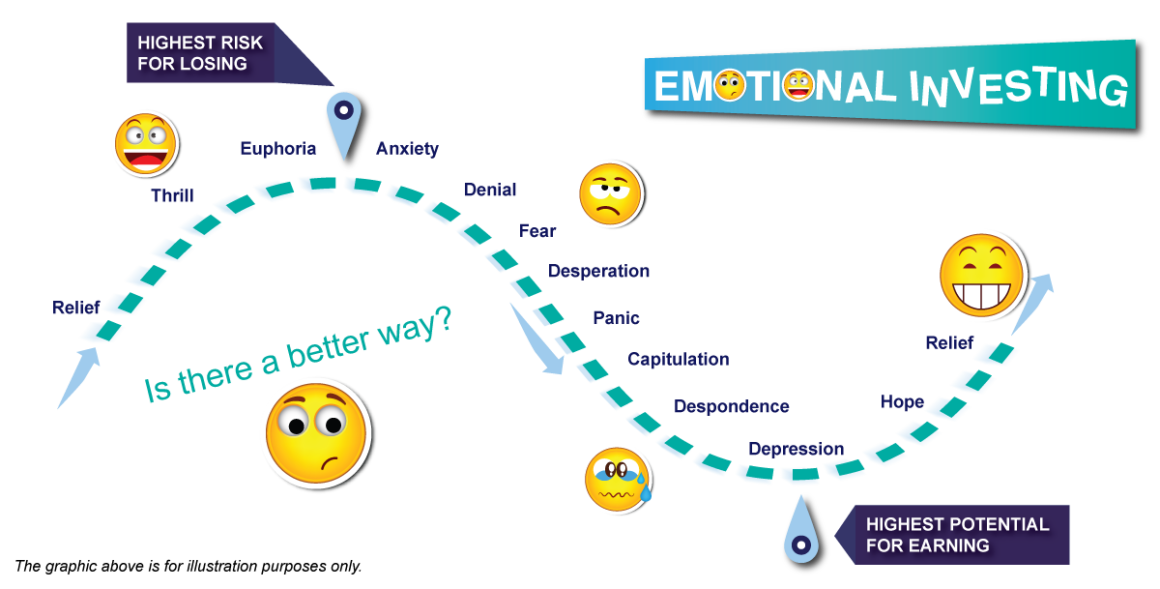 Cycle Of Market Emotions Graphic New