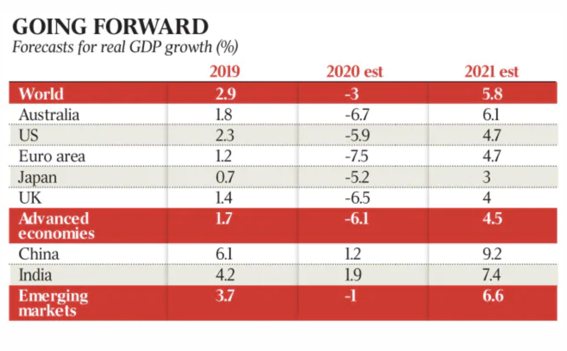 Growth Forecasts 1