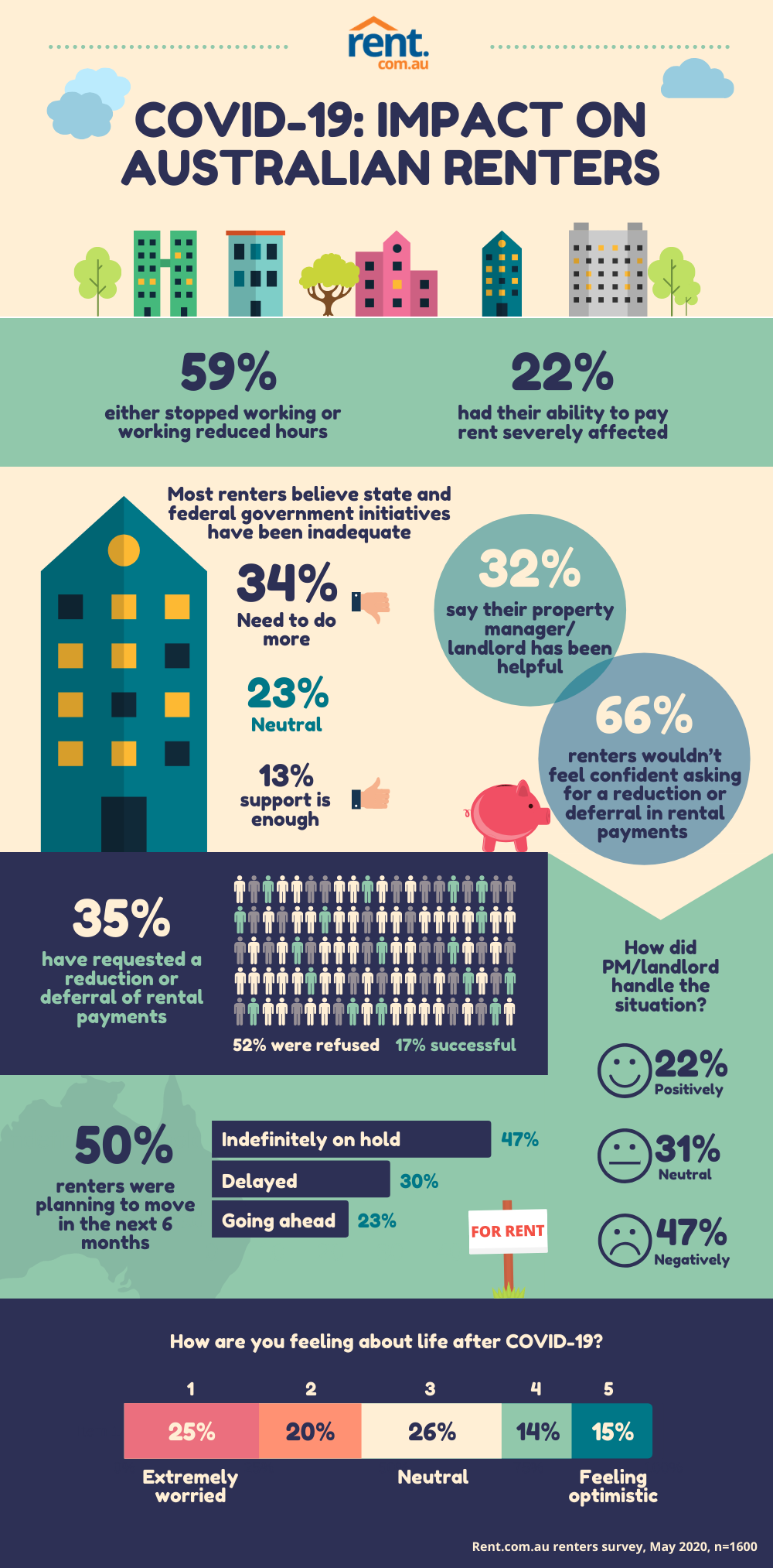 Covid 19 Impact On Australian Renters