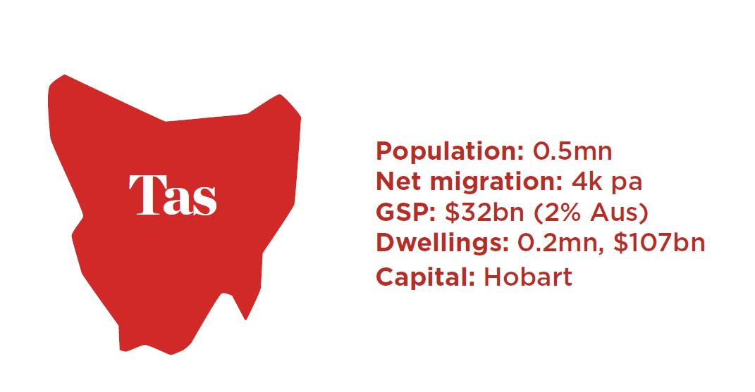 Tas Population