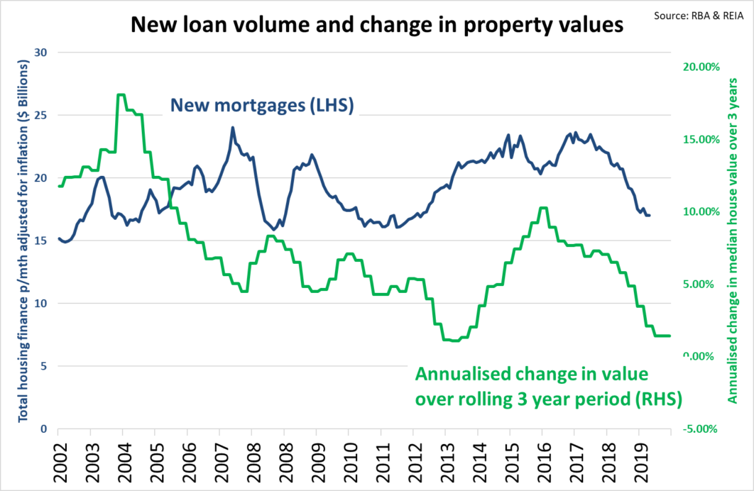 Loan Volume And Price Growth