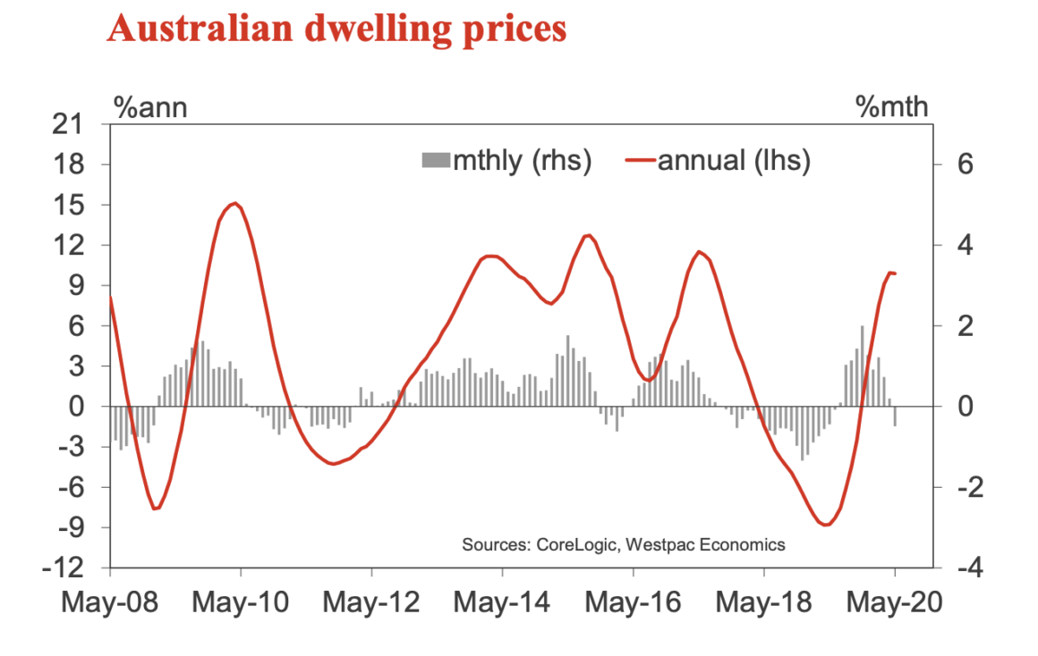 Australian Dwelling Prices
