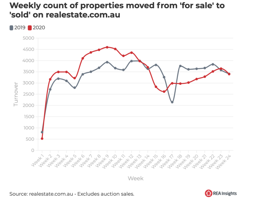 Properties Sold