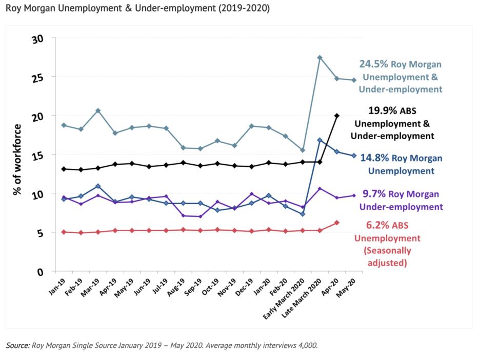 Unemployment Australia