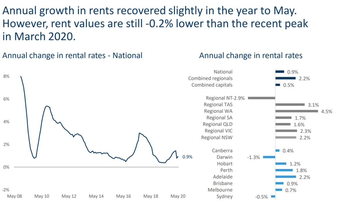 Annual Rental Rates