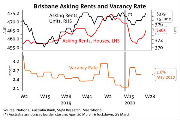 Brisbane Rents
