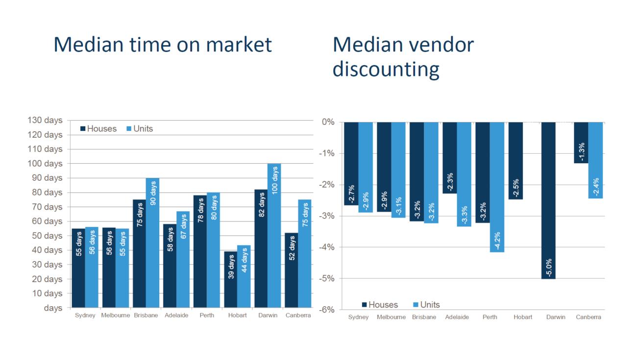 Median Time On Market And Venodr
