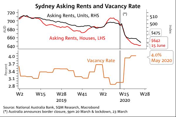 Sydney Rents