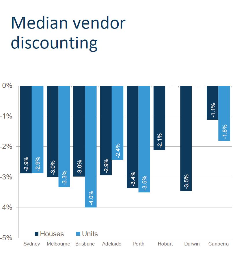 Vendor Discount