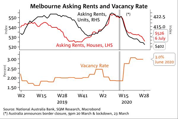 Melb Rents Vacancy