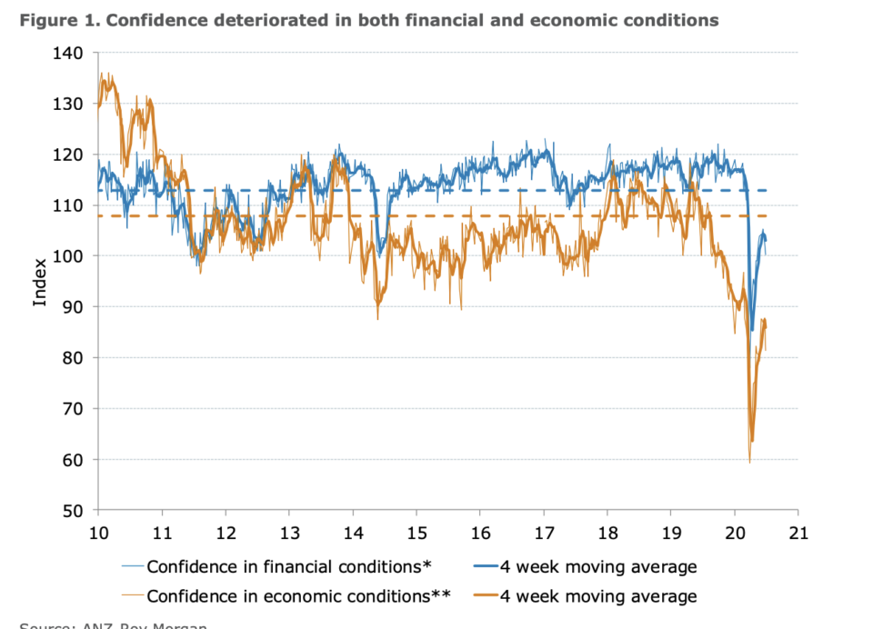 Consumer confidence 30th June