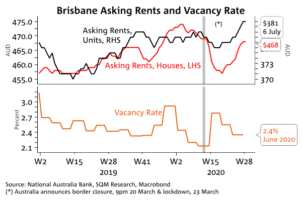 Brisbane Rents Vacancy