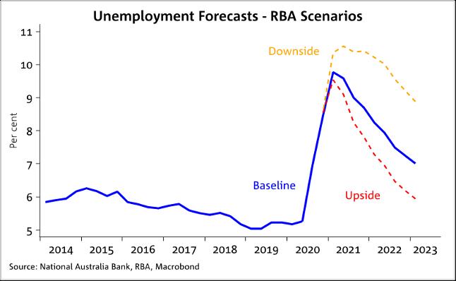 Employment Forecast