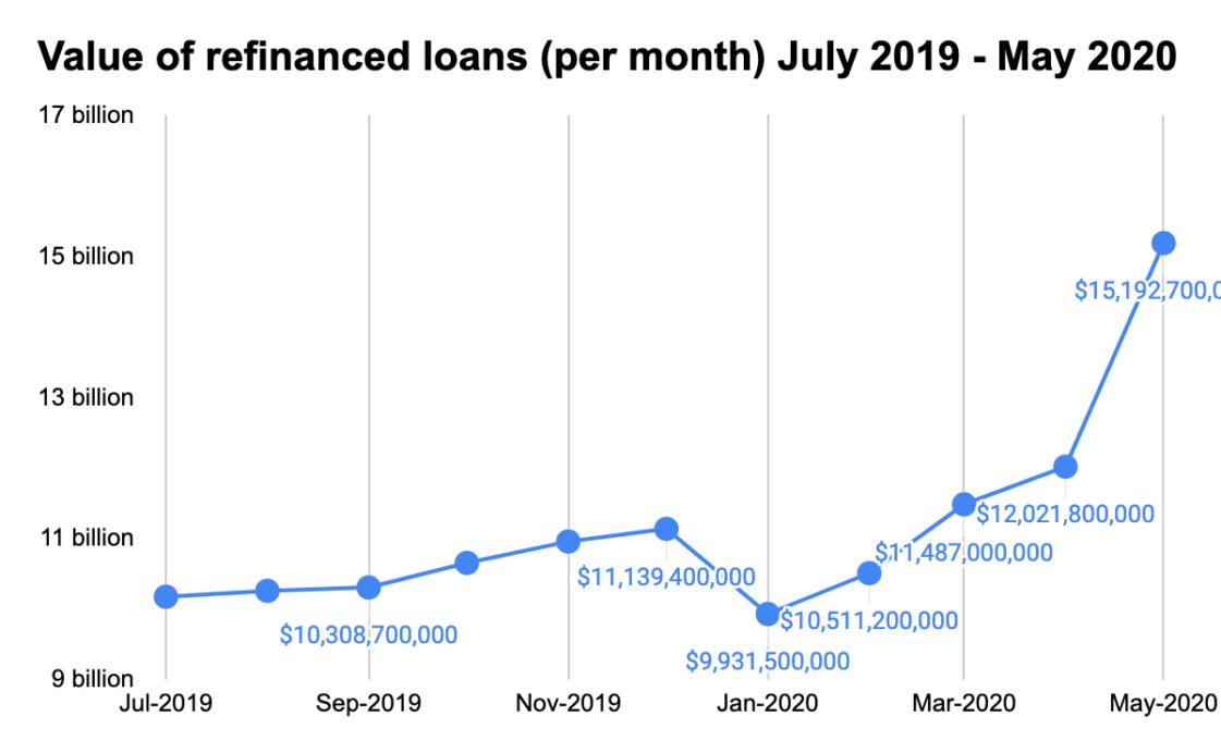 Loan Refinance
