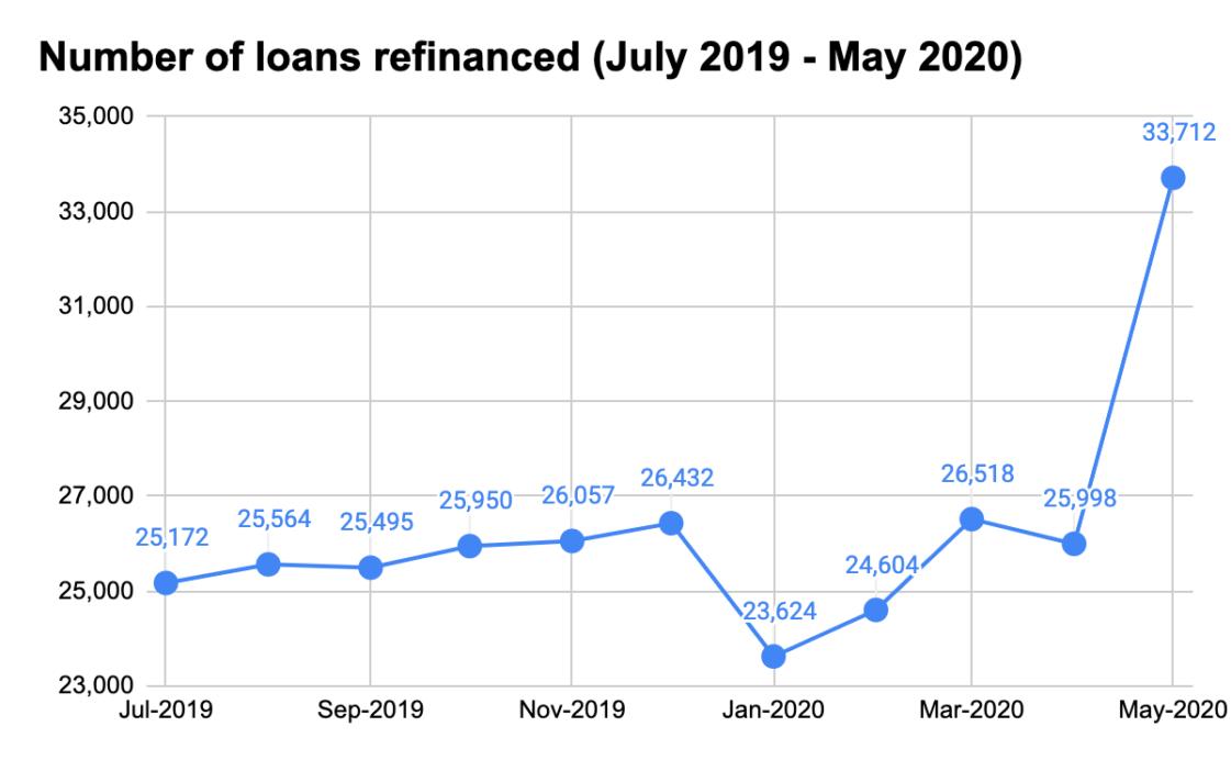 Loan Refinance 2