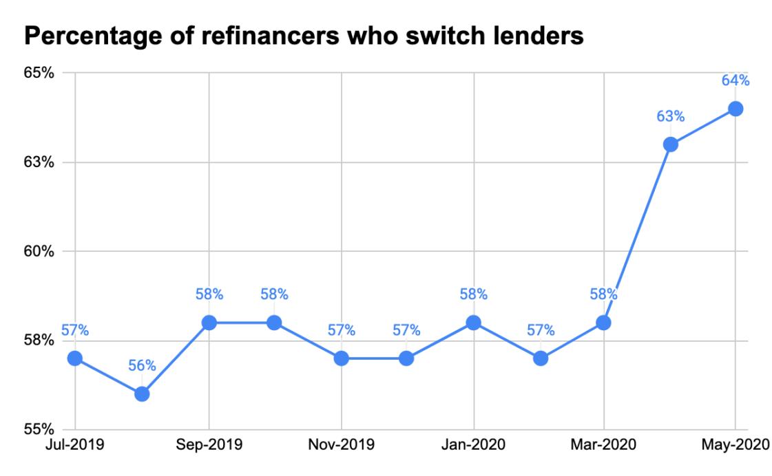 Loan Refinance 3