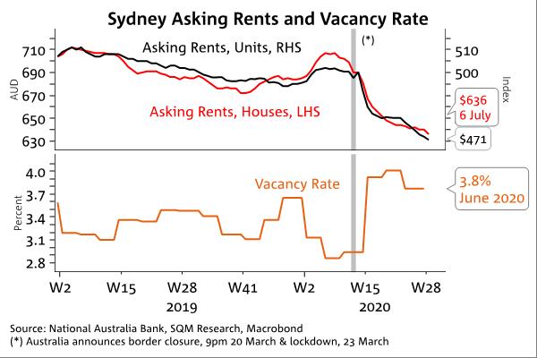 Rents Vacancy Rates
