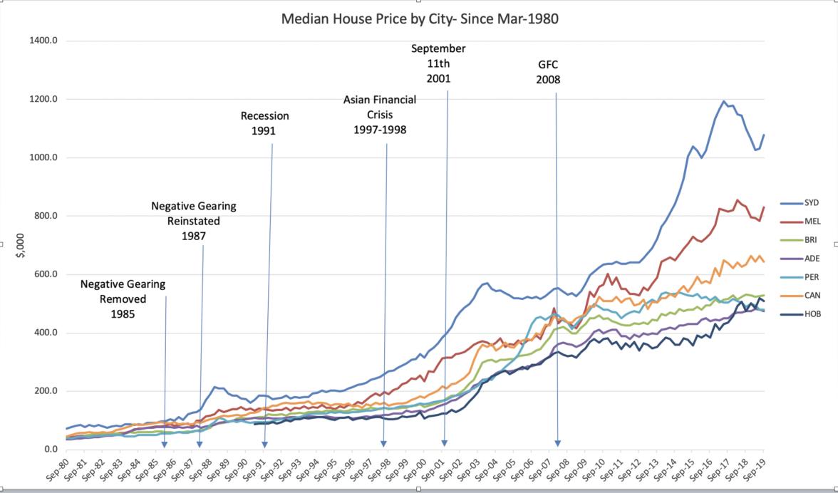 40 años de crecimiento del precio de la vivienda