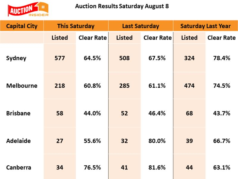 Andrew Wilson Auction Results August 8