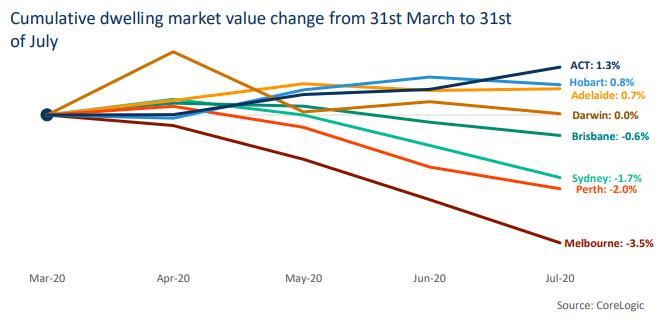 Cumulative Dweling Market Value Change From 31st March To 31st Of July