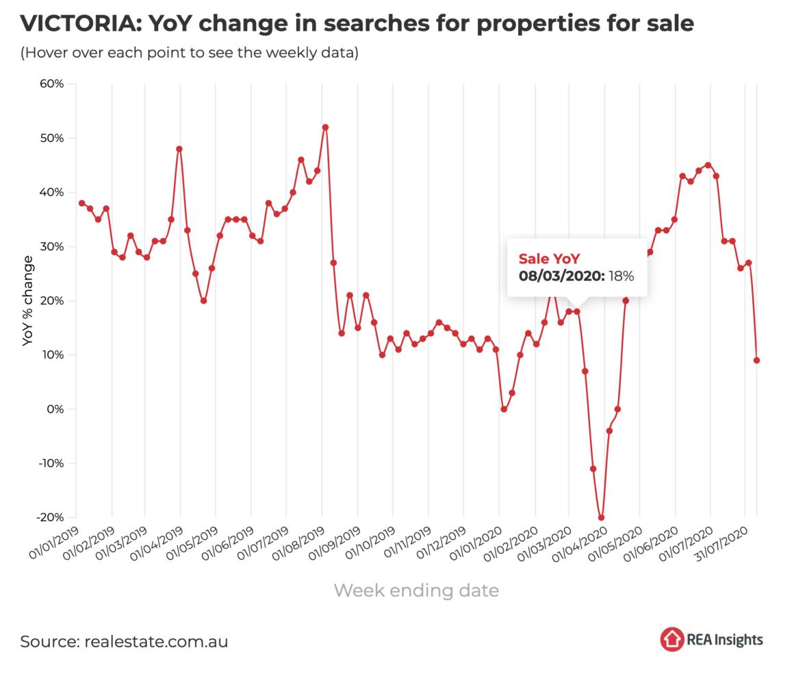 Property search victoria