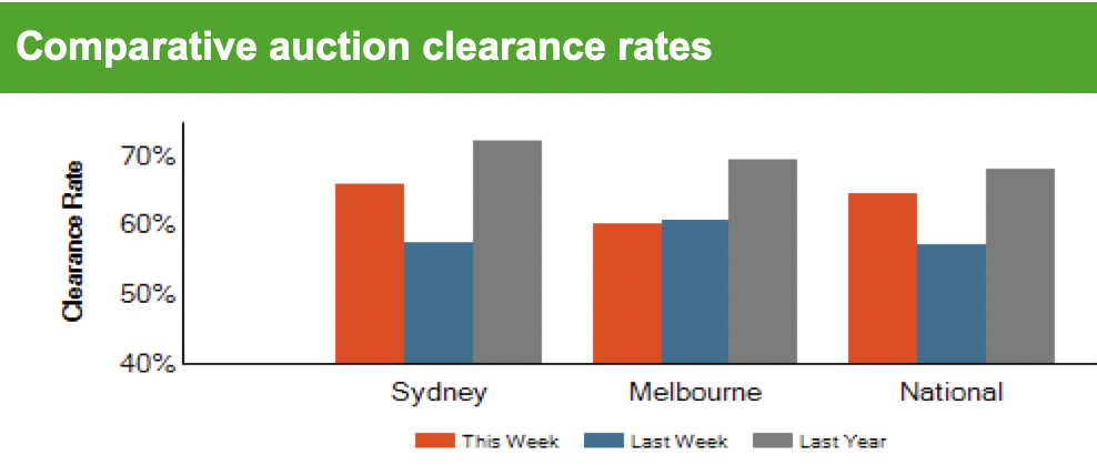 Auction clearance rates Melbourne, Sydney, canberra, Brisbane, Adelaide