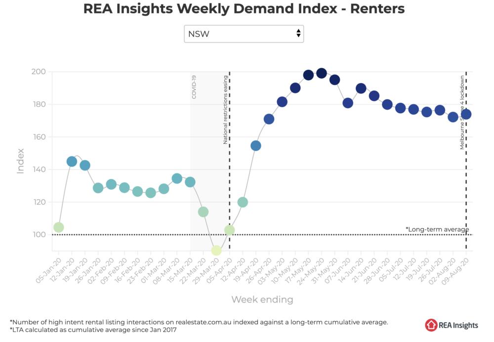 Rental demand