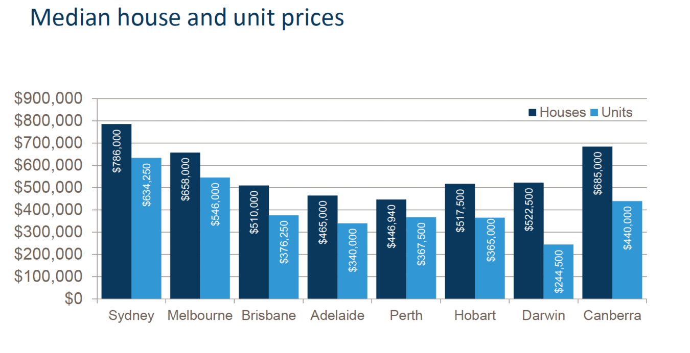 Median House Prices