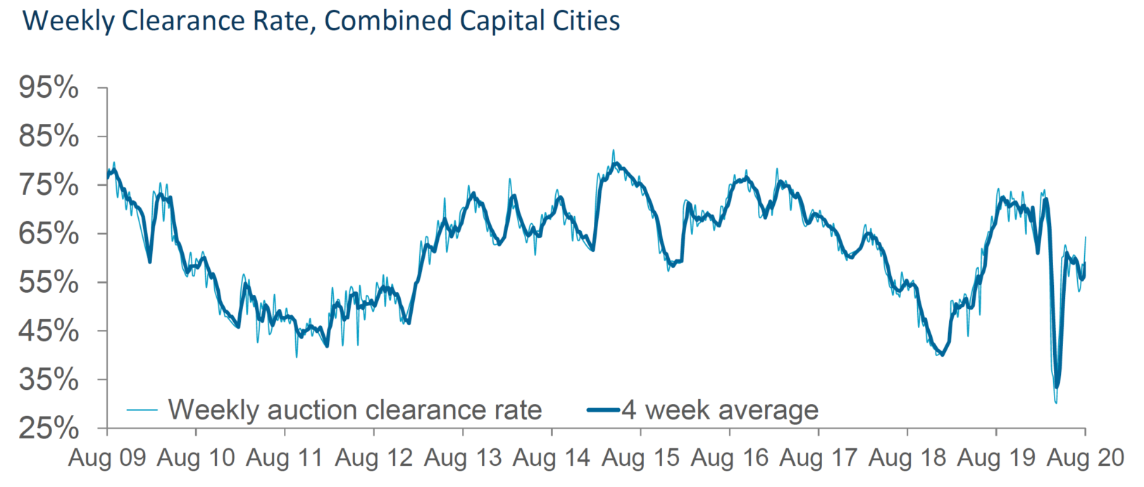 Capital City Auctions Stats[1]