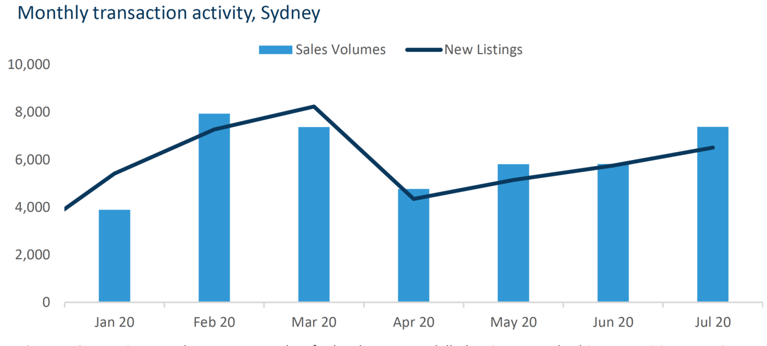Sydney home sales
