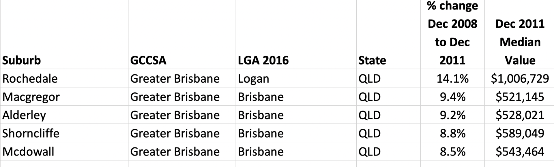 Top 5 performing suburbs in Brisbane