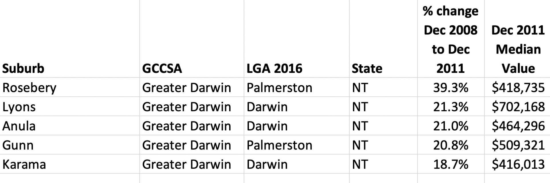Top 5 performing suburbs in Darwin