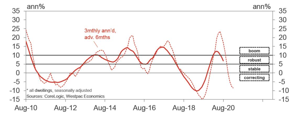 Melbourne Property Market Trends