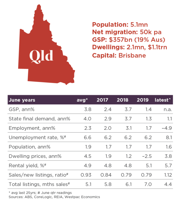 Queensland property market data